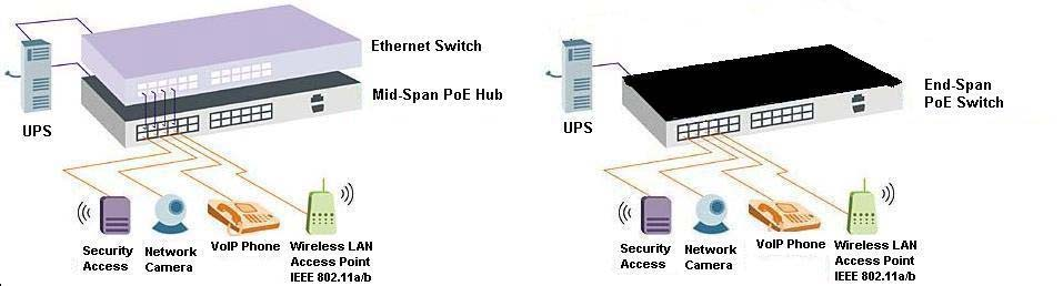 Fig 1A Mid-Span Powered Hub Fig 1B End-Span Powered Switch There are two methods of interfacing power to the Ethernet cable.