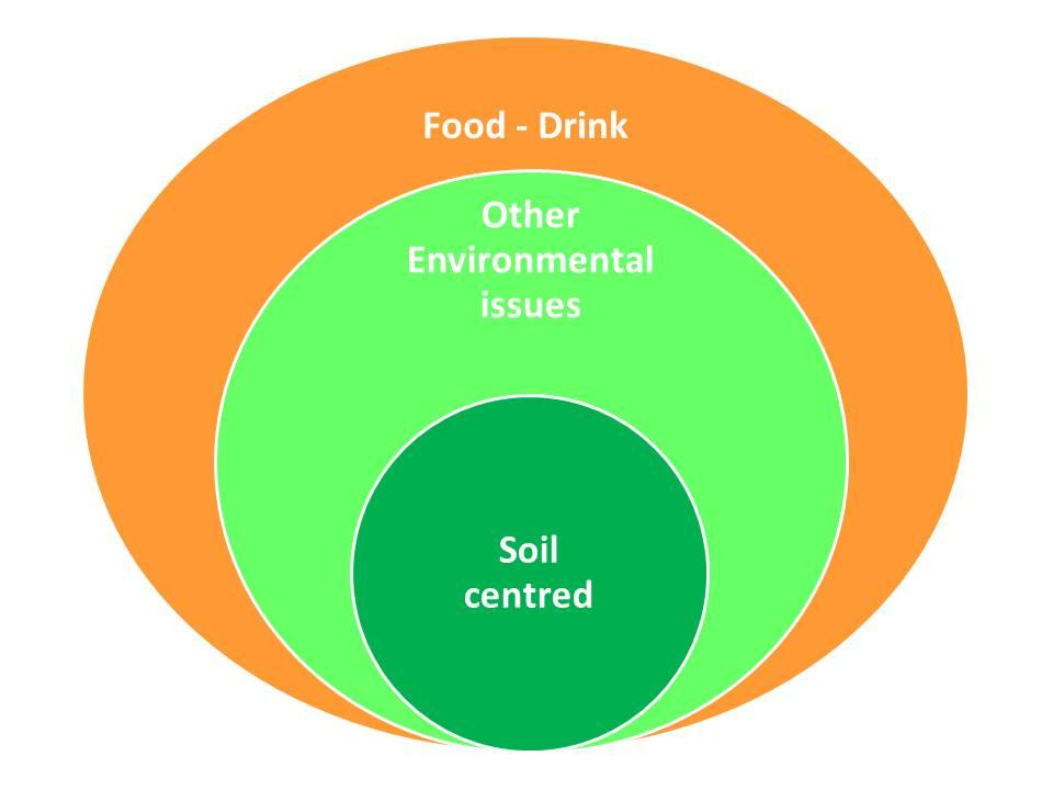 11 Possible events 11.1 Classification of events In this section, we list a number of events that could be effective in raising awareness of the soil issue.