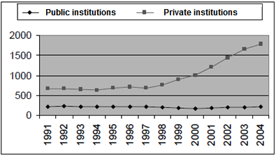 80 Comparative & International Higher Education 5 (2013) Public Funding and the Beginning of a New Era in Higher Education in Brazil Danilo de Melo Costa a,* a Federal University of Minas Gerais,