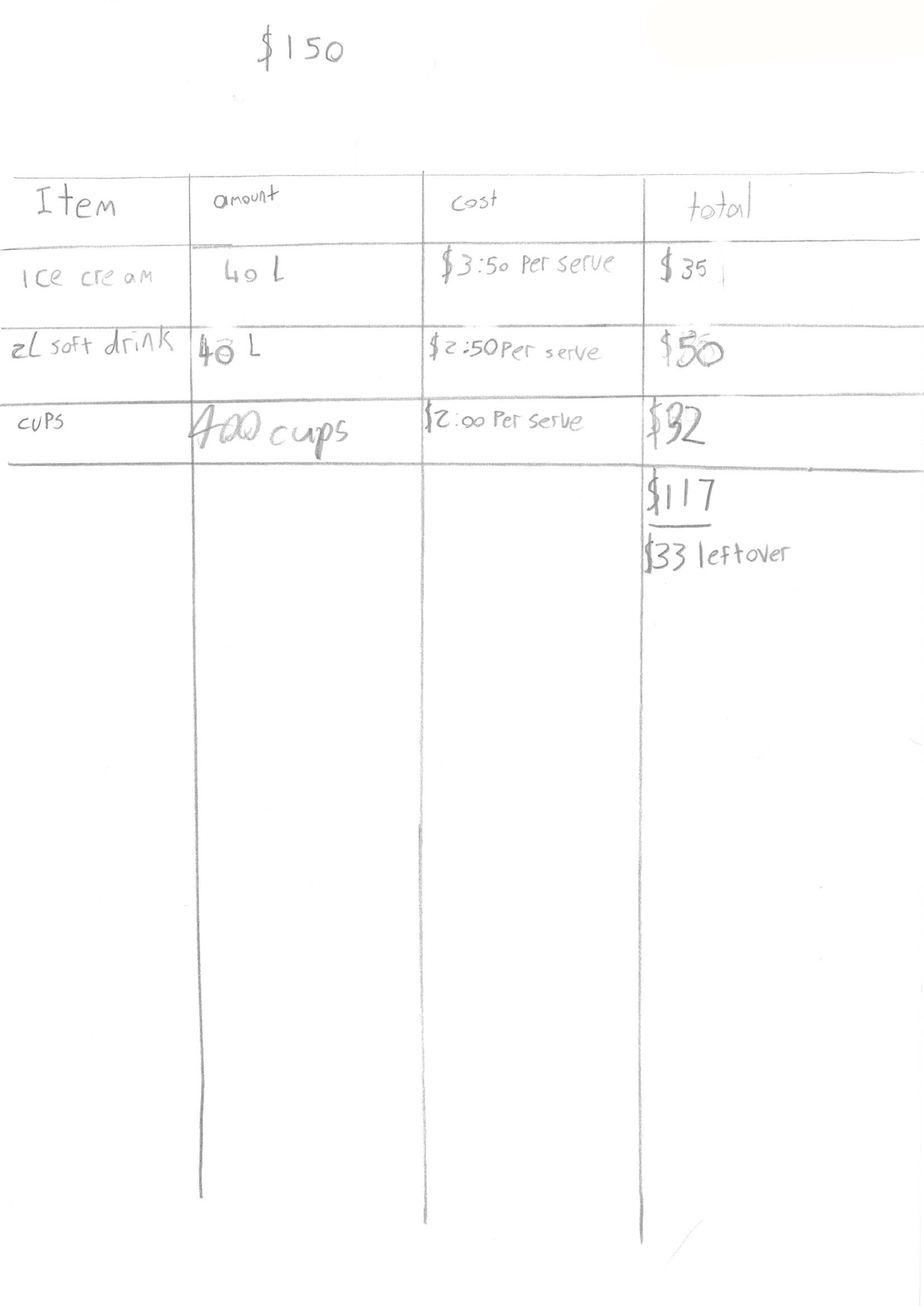 Work sample 13 Number: Spring fair Creates a simple table to record information about a budget. Lists the quantity and cost of each item to be purchased.