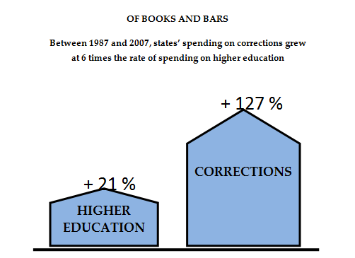 Prison Spending Restricts Funding for Higher Education Over the last few years, the budget battle between prisons and universities for state discretionary dollars has been won by prisons in virtually
