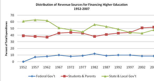 Distribution of Revenue Chart Source: Post Secondary Opportunity, analysis of the national income and product accounts, Bureau of Economic Analysis (2009).