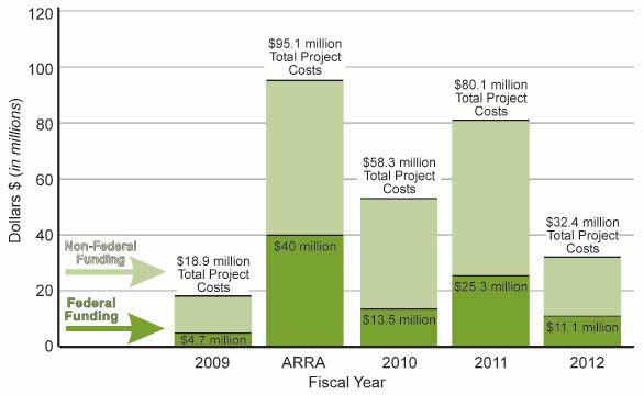 Water Conservation and Efficiency On-the-Ground Progress In 2009, more than $44 million, including $40 million in ARRA funding for projects that have now been completed, was provided to non-federal