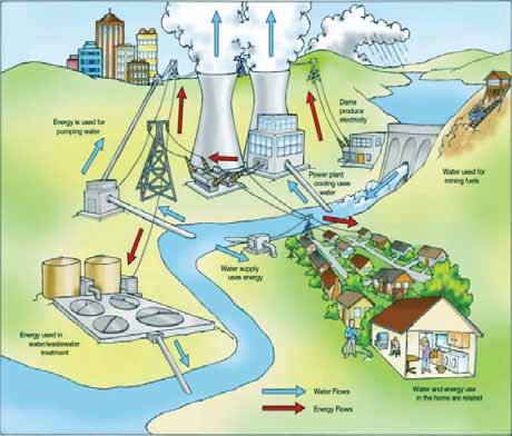 The Energy-Water Nexus Water and energy are inextricably linked.