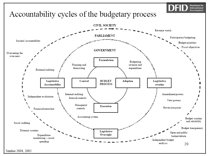 4 Accountability Cycles of the Budget Process (DFID,
