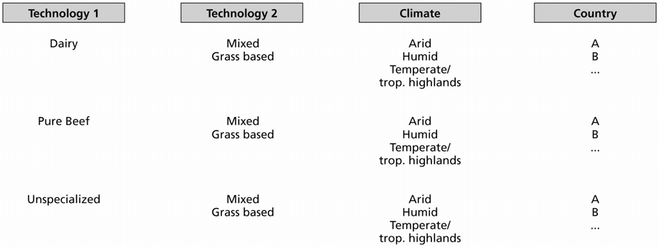 2.3.8 Production systems typology This assessment aims to estimate emissions at global, regional and farming system levels.