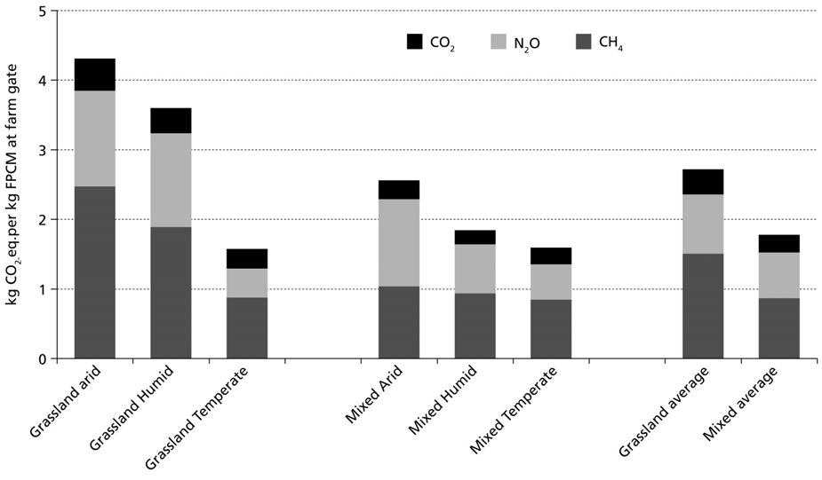 Note: Emissions related to processing and land use change are omitted. Figure 4.