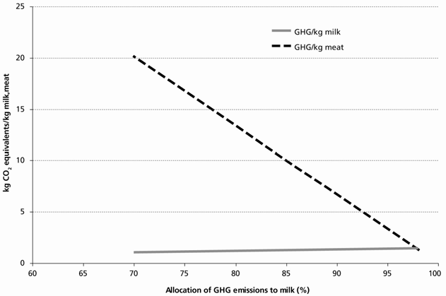 Figure 4.9. Sensitivity analysis: effect of protein based allocation rule on the partitioning of GHG emissions between milk and meat 4.6.