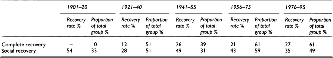 RECOVERY FROM SCHIZOPHRENIA 79 Table 3.