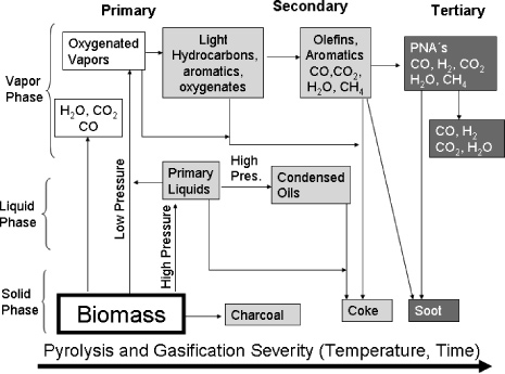 Synthesis of Trnsporttion Fuels from Biomss Chemicl Reviews, 2006, Vol. 106, No. 9 4053 Tble 7.