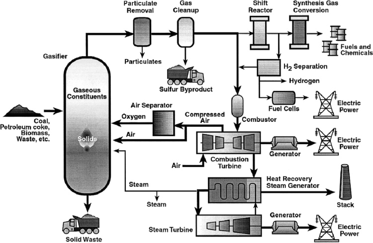 Synthesis of Trnsporttion Fuels from Biomss Chemicl Reviews, 2006, Vol. 106, No. 9 4061 Figure 14. Summry of gsifiction technology for production of liquid fuels nd electricity from biomss.