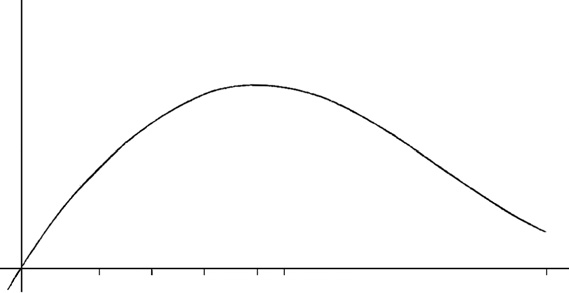 One has seen (first law) that A is a function of x;thus when the area increases, A increases too; A decreases when