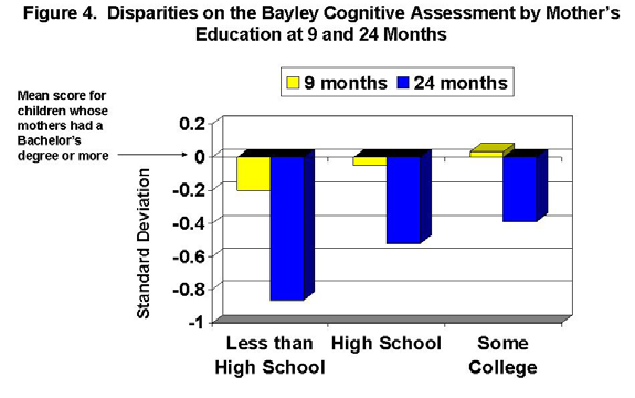 Note: There were not statistically significant differences between the infants with mothers who had a high school degree or some college on the cognitive assessment when compared to