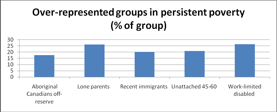 Section 5 - Over-represented groups As noted above, some groups identified by the Croll report as over-represented among the poor have benefitted from improved income security programs, most notably