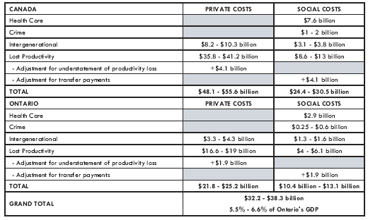 The table below provides a more detailed breakdown of provincial and national social costs, and includes private costs for each.
