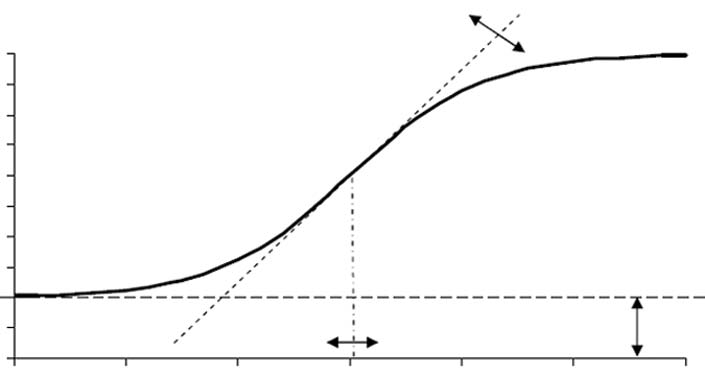 Annex B / Scale Estimation and Linking Methods The slope of the IRF curve changes as the location on the proficiency scale moves from low proficiency to high proficiency.