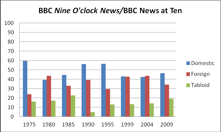consistency in the volume of tabloid content from 1999 onwards.