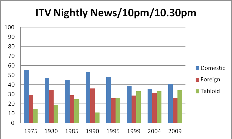 dropping again in 1999 due to a rise in foreign coverage. Throughout the 2000s, broadsheet domestic coverage remained at a consistent level, with a modest rise in 2009.