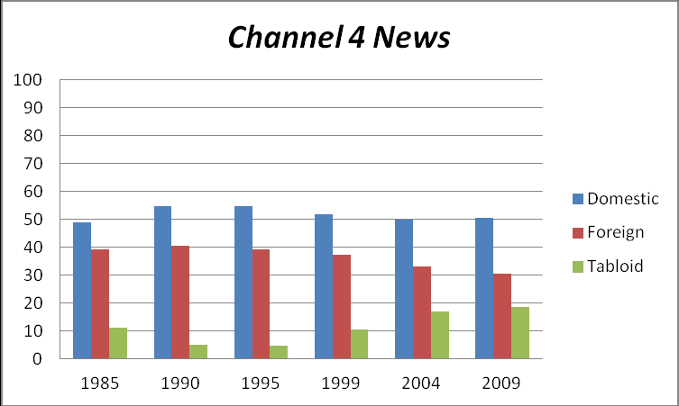 81% broadsheet coverage Slight rise in tabloid coverage, but still the most consistently broadsheet bulletin Channel 4 News was noteworthy for the consistency of its coverage between 1985 (the first