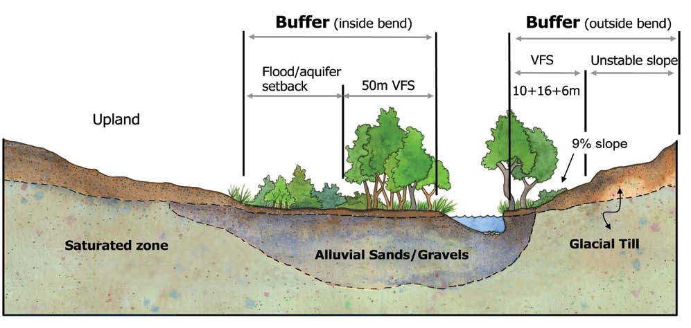 setbacks and buffers < Figure 5 River buffers on glacial till and alluvial sands/gravels, comprised of vegetated filter strips, a flood/aquifer setback, and a slope stability setback.