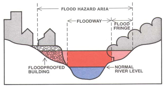 Infilling in the flood hazard area can lead to increased water velocity and subsequent erosion issues elsewhere.