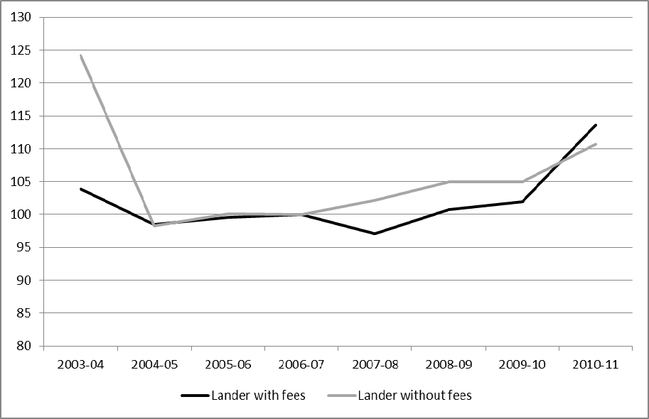 Figure 4.8: Enrolments in German Länder according to presence/absence of fees, (2003/4 2010/11, indexed to 2006) Source: Case study, Germany.