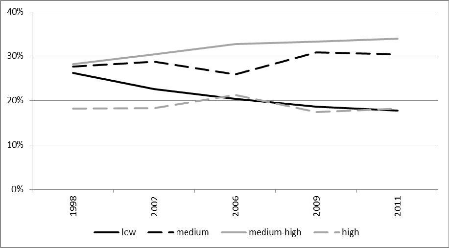 Figure 4.13: Shares of total enrolment by socio-economic status, Austria (1998-2011) Source: Austrian Student Social Survey. In England, we see a different pattern.