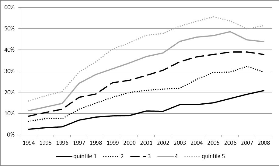 Figure 4.15: Change in participation by family income quintile, Poland (1994-2008) Note: Quintile: A statistical value of a data set that represents 20% of a given population.
