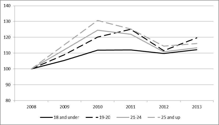 Figure 4.16: Application rates by age band, England (2008 to 2013, indexed to 2008) Source: UCAS. One possible explanation for this differential impact is Human Capital Theory (Becker, 1964).