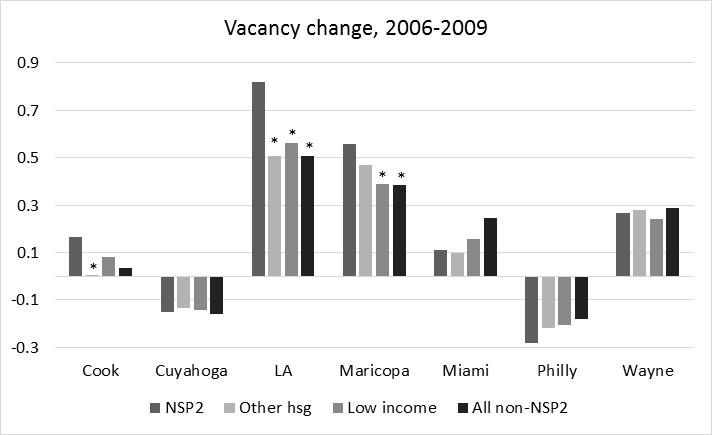 Figure 3: Figure 4 Notes: Figures 3 and 4 show change rate for vacant properties per tract.