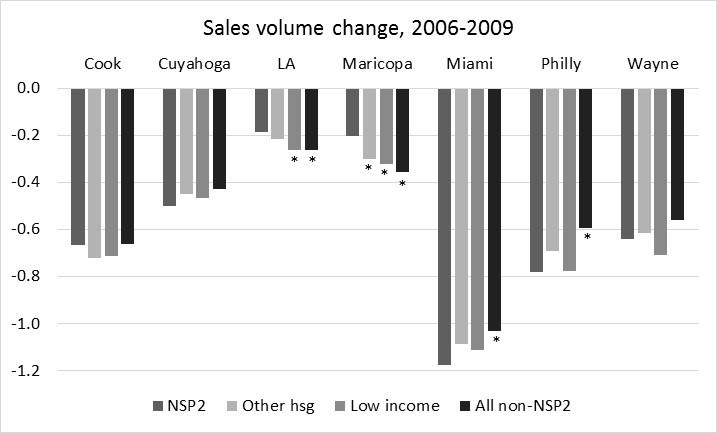 Figure 5 Figure 6 Notes: Figures 5 and 6 show change rate for annual arms length sales per tract.