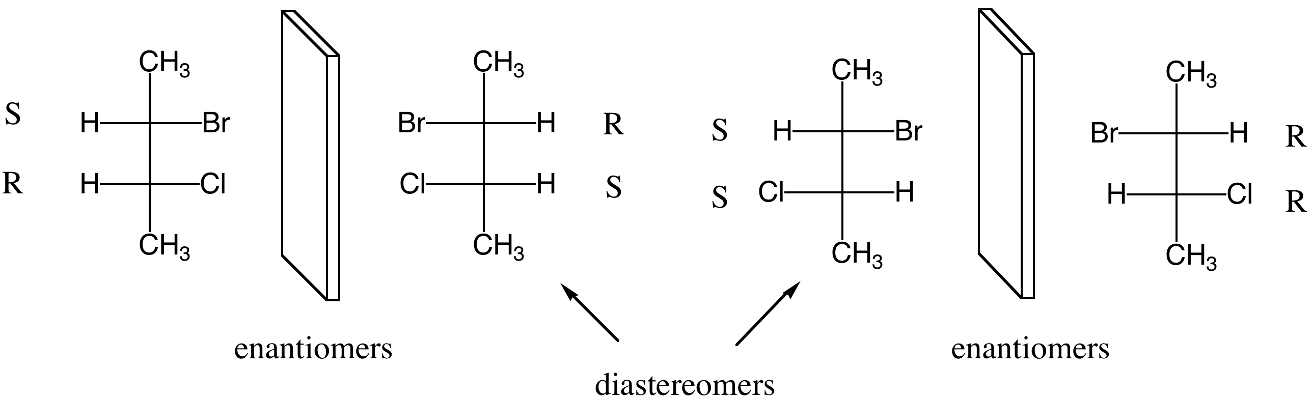 Diastereomers - Any stereoisomer that is not an enantiomer Therefore the two stereoisomers are not mirror images Remember enantiomers: mirror images that