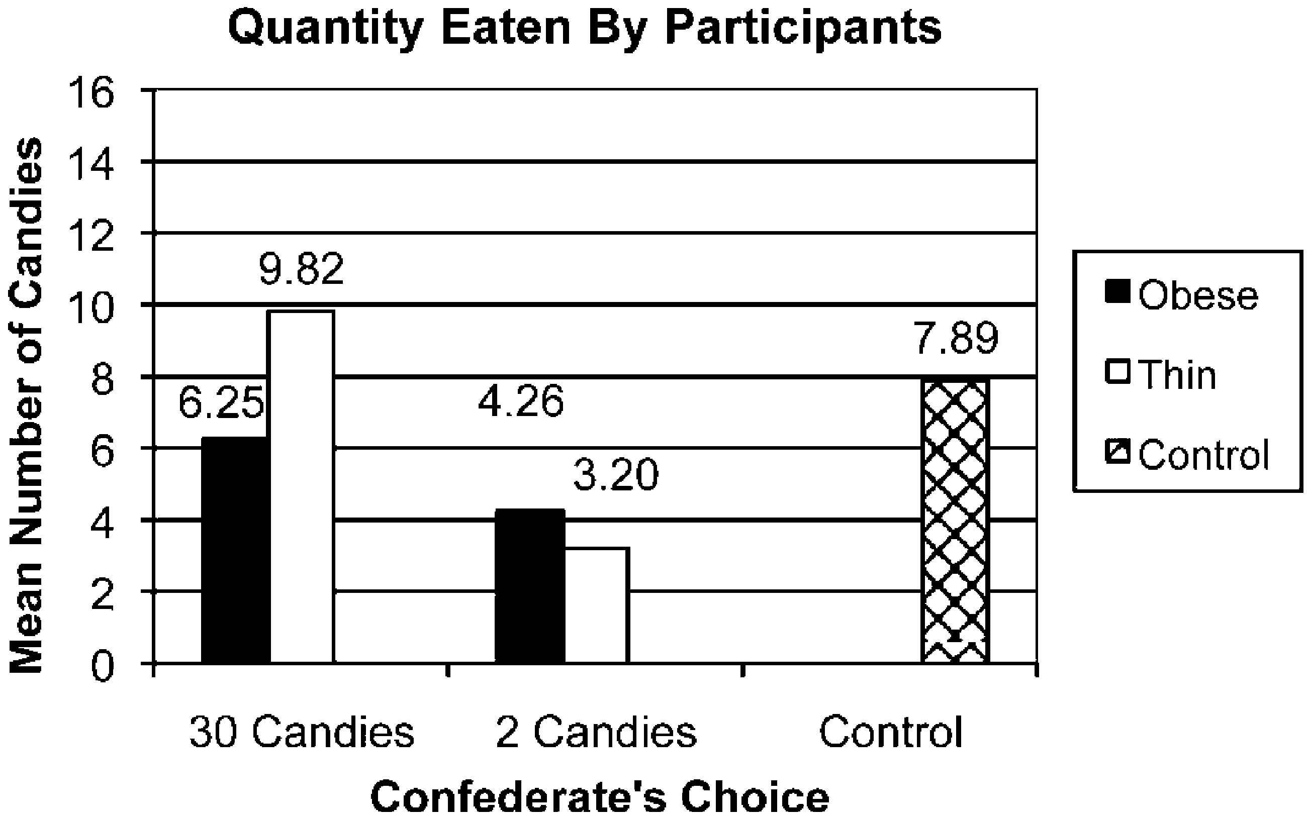 PROOF 8 when she took two candies, the opposite pattern emerged: participants took a greater quantity when the confederate was obese (M p 5.43) than when she was thin (M p 4.04; F(1, 44) p 4.22, p!