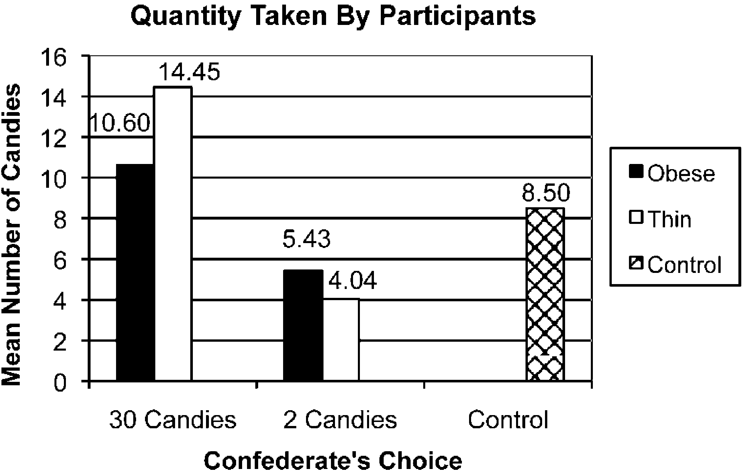 An ANCOVA on participants actual consumption revealed an identical pattern as their choice behavior. The main effect for amount taken by the confederate was again significant (F(1, 84) p 22.18, p!