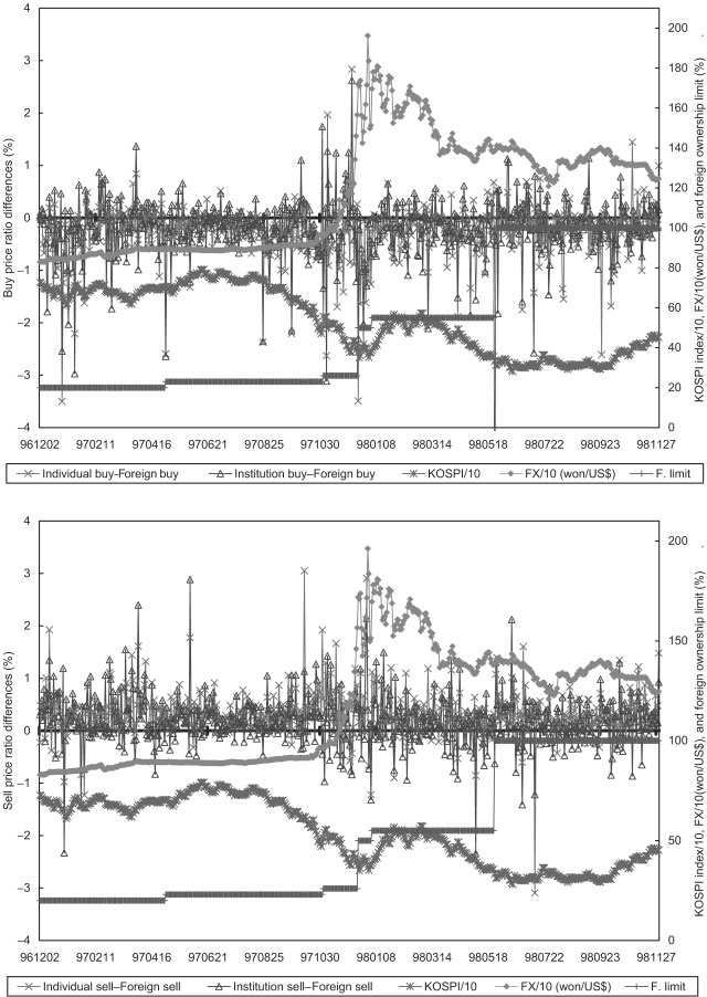 Do Domestic Investors Have an Edge? Figure 2 Time series plot of daily trade-value-weighted average differences in buy (sell) price ratios across different investors.