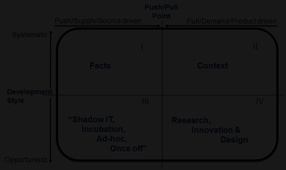 Oh data warehouse? DWH in Netherlands - since 2007 - have increasingly been split-up between facts (Quadrant 1) and context (Quadrant 2).