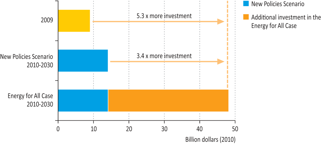Figure 4: Average annual investment in modern energy access by scenario Page 21 Access to electricity In the Energy for All Case, the additional investment required to achieve universal access to