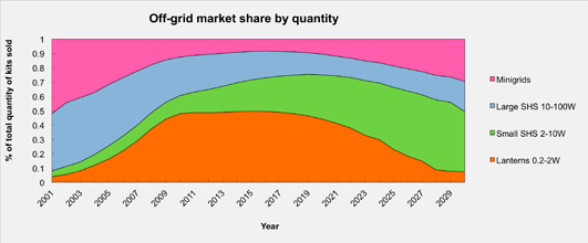 Figure 3 - Future market shares of off-grid products, by quantity and by value half of all people receiving clean energy services to be serviced by the fast growing, off-grid market.