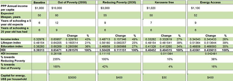 Table 2 - Energy s contribution to reducing poverty globally lack access to electricity.