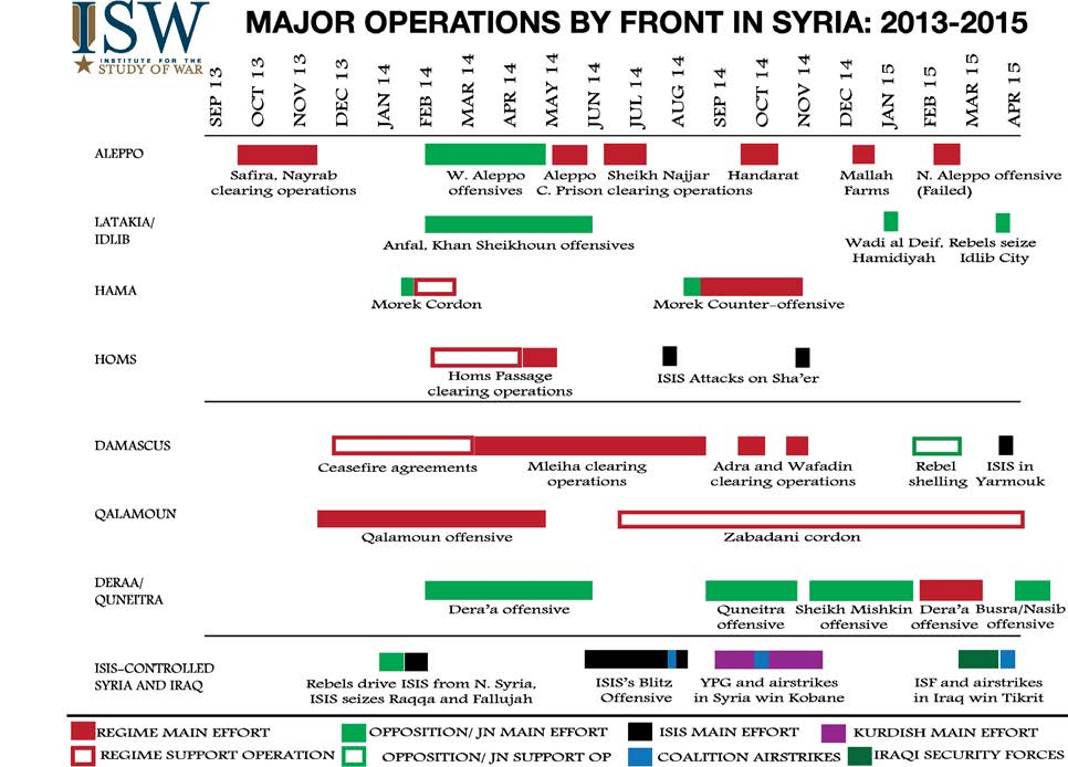 MIDDLE EAST SECURITY REPORT 26 AN ARMY IN ALL CORNERS CHRISTOPHER KOZAK APRIL 2015 The pattern of regime main efforts depicted on this timeline illustrates several key conditions underlying Assad s