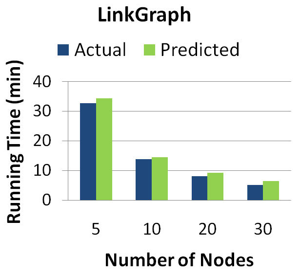 Figure 6: Actual and predicted running times for MapReduce jobs as the number of nodes in the cluster is varied.