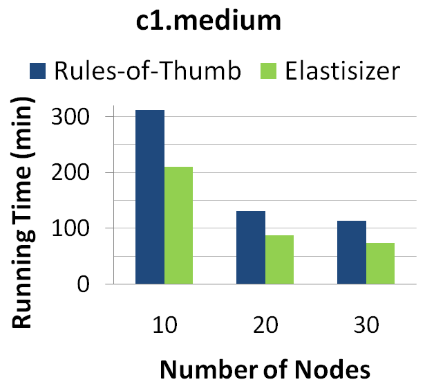 Figure 9: Running time and monetary cost of the workload when run with (a) rules-of-thumb settings and (b) Elastisizer-suggested settings, while varying the number of nodes and node types in the