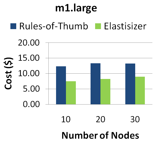 It is interesting to note the complex interactions between execution times and monetary costs as we vary the number of nodes and node type used in the clusters.