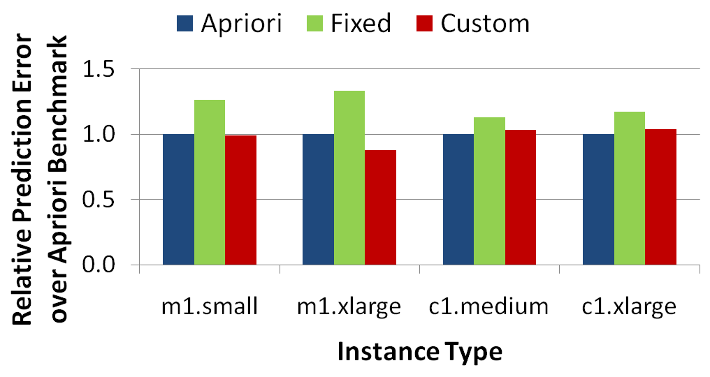 Figure 11: Relative prediction error for the Fixed and Custom benchmarks over the Apriori benchmark when asked to predict cost statistics for a test workload.