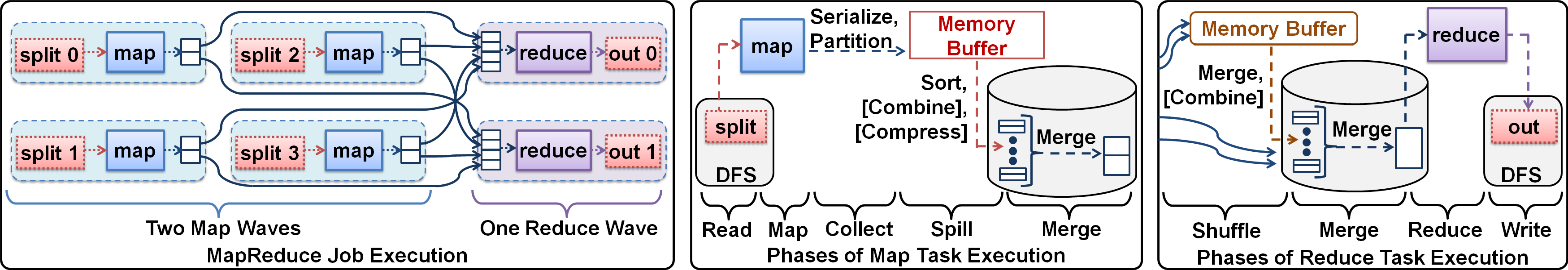Figure 4: (a) Execution of a MapReduce job with 4 map tasks (executing in 2 waves) and 2 reduce tasks, (b) zoomed-in version of a map task execution showing the map-side phases, (c) zoomed-in version