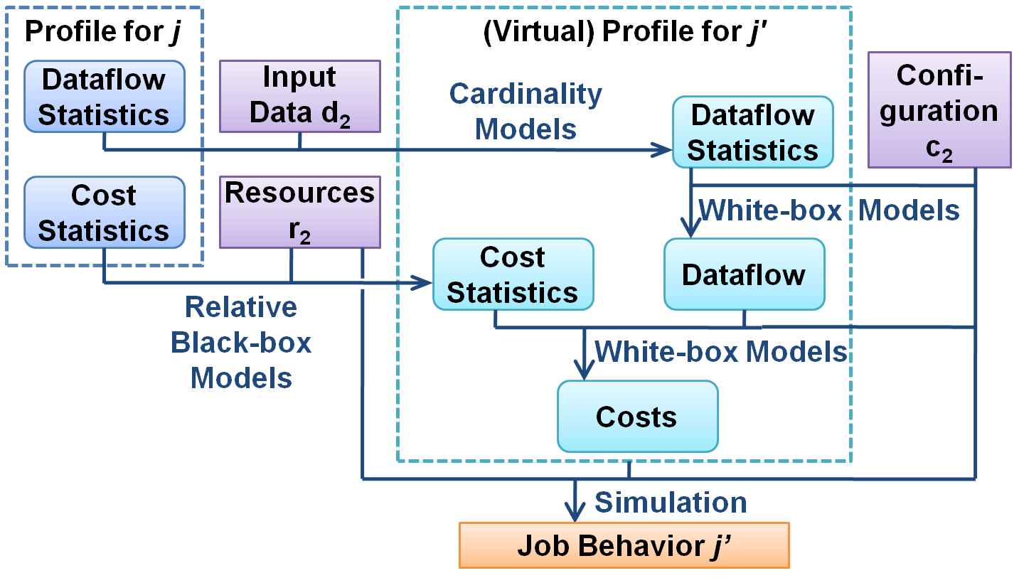 Dataflow fields: These fields capture information about the amount of data, both in terms of bytes as well as records (key-value pairs), flowing through the different tasks and phases of a MapReduce