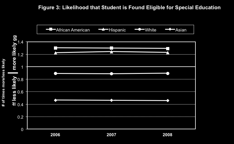 From the Massachusetts Disproportionality Study If all of these lines were around 1.