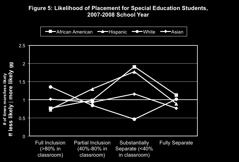 The evidence taken from figures 1 through 3 indicates that African American and Hispanic students are overrepresented in special education, white students are slightly under-represented, and Asian