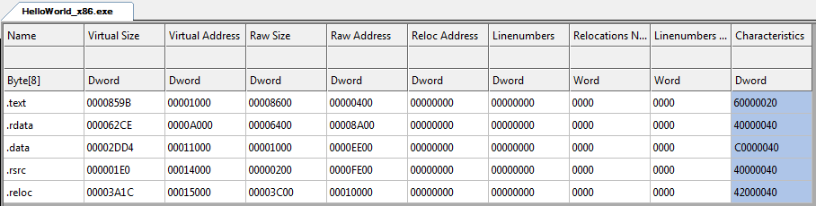Figure 8: Section table - CFF Explorer This sample executable has five distinct sections, each with a unique name and a bunch of attributes.