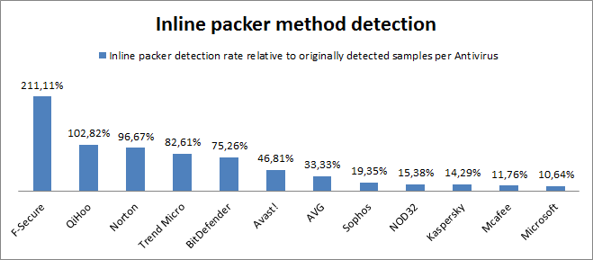 Figure 41: Inline Packer method detection ratio As can be seen, there are big differences between Antivirus products with regard to detection of the inline packer method.